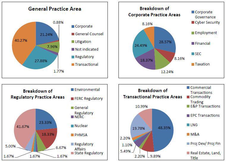 2016 Postings Analysis - Energy Industry Legal Roles: Practice Area Breakdown